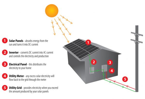 Diagram showing how solar systems work